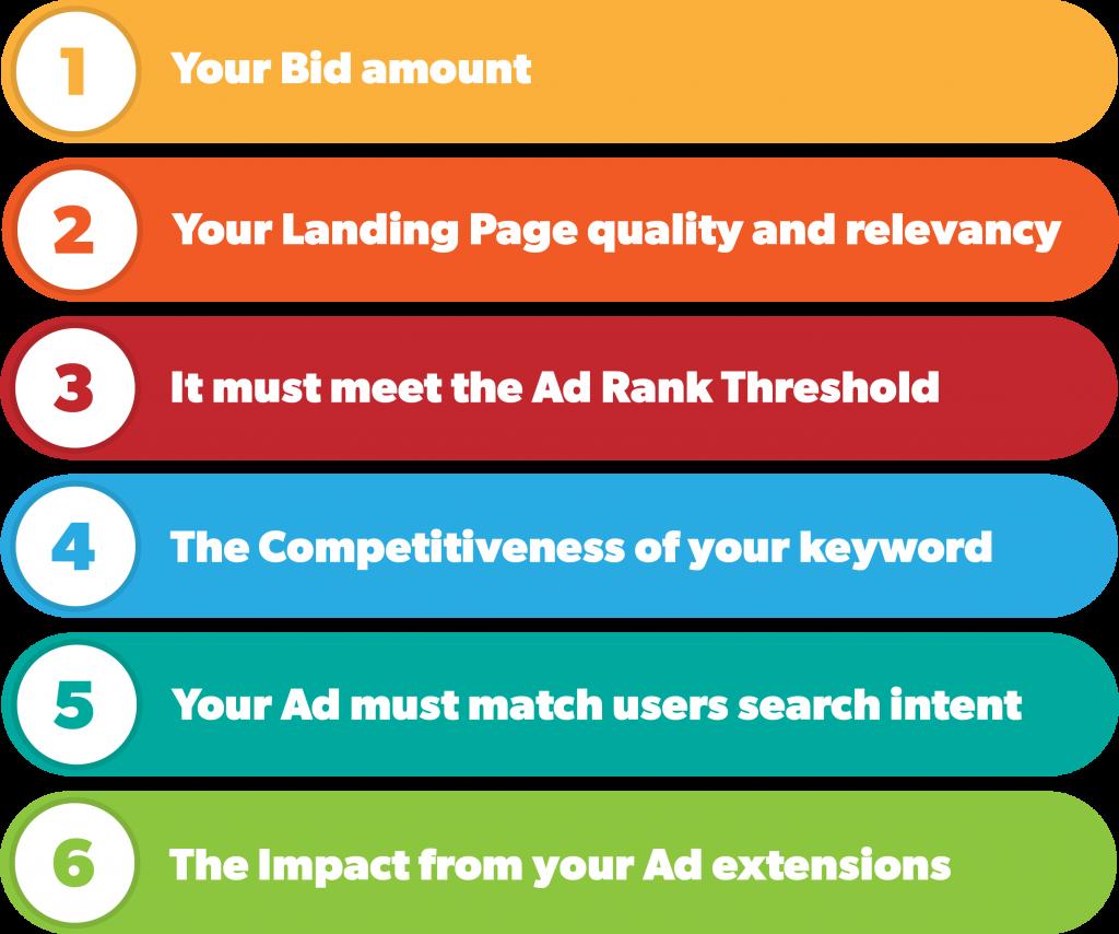 The Ad Rank criteria when building your Google Ad