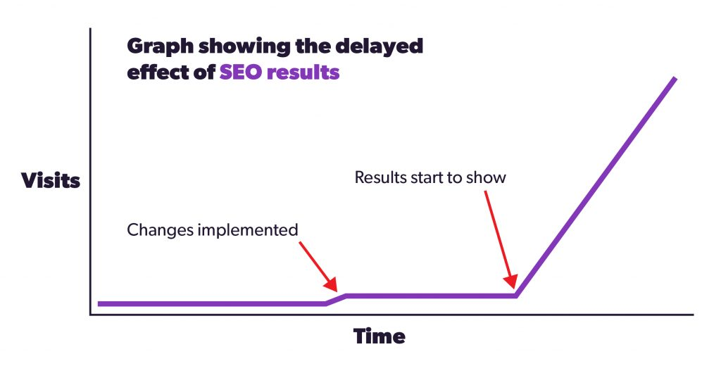 Graph showing the delay in seo results
