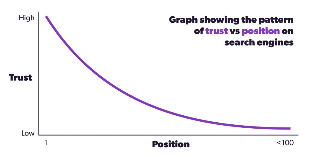 Graph showing the pattern of trust vs position on search engines