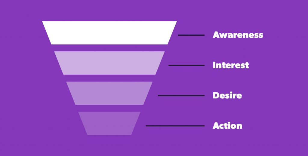 Traffic to a website flows through a funnel from awareness to action